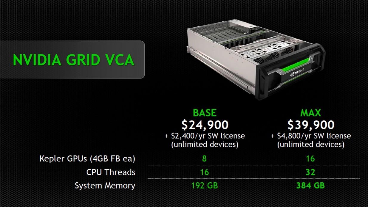 VCA-cost